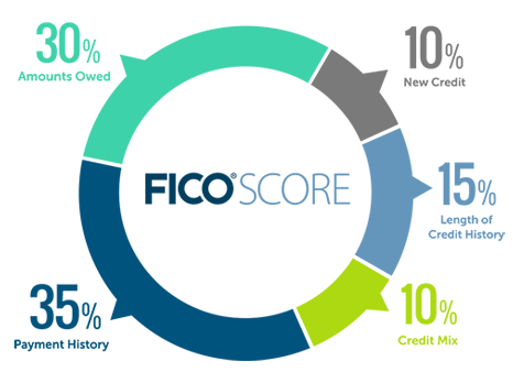 fico and rating agencies The latest us version, fico® score 9 is the most current and predictive fico® score fico® scores are available for lenders through our worldwide network of credit reporting agency partners lenders interested in licensing and pricing information can contact their local credit reporting agency for details.